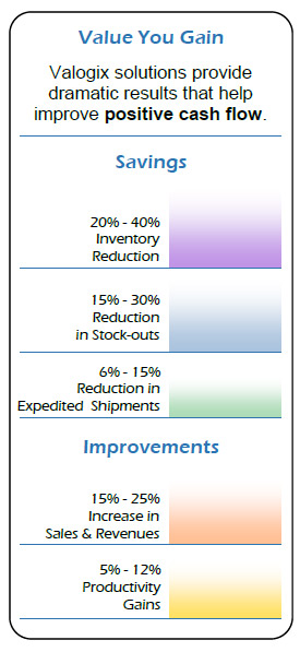 value you gain with Valogix Inventory Planner